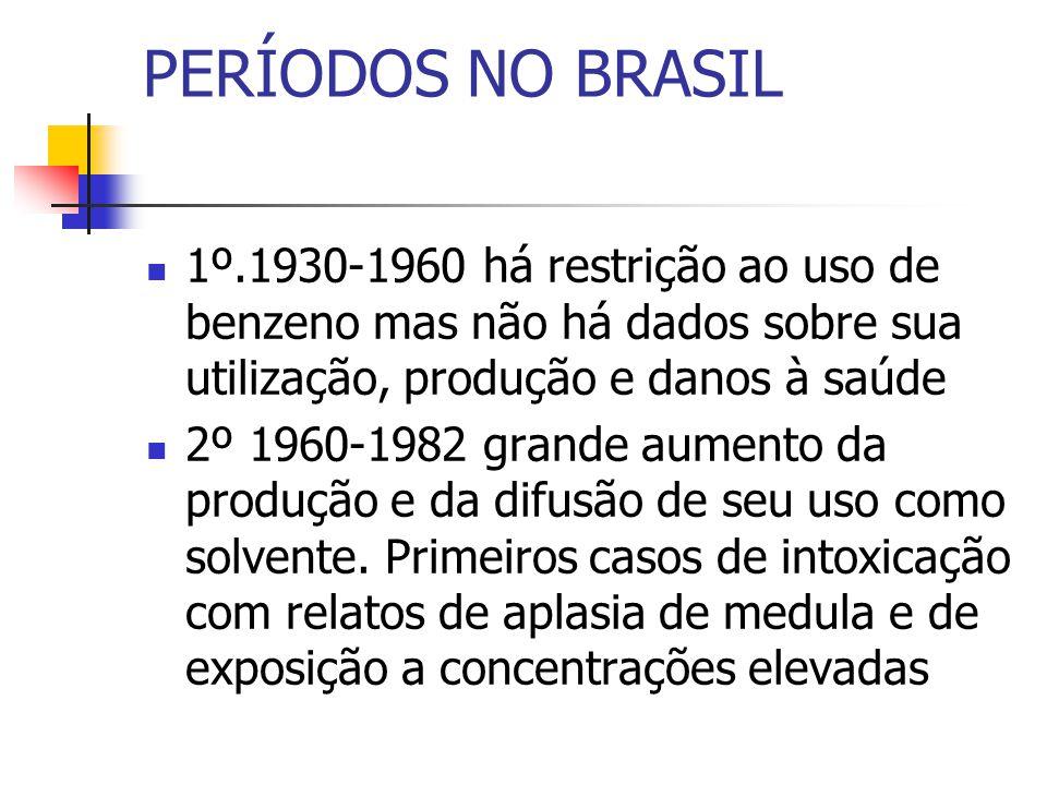PERÍODOS NO BRASIL 1º.1930-1960 há restrição ao uso de benzeno mas não há dados sobre sua utilização, produção e danos à saúde 2º 1960-1982 grande aumento da produção e da difusão de seu uso como solvente.