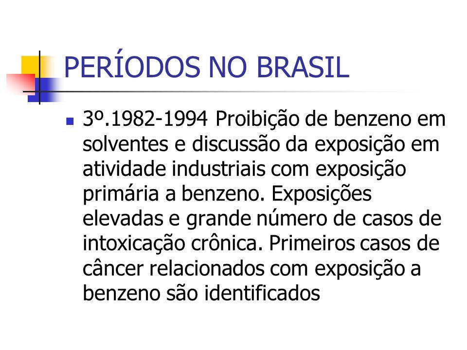 PERÍODOS NO BRASIL 3º.1982-1994 Proibição de benzeno em solventes e discussão da exposição em atividade industriais com exposição primária a benzeno.