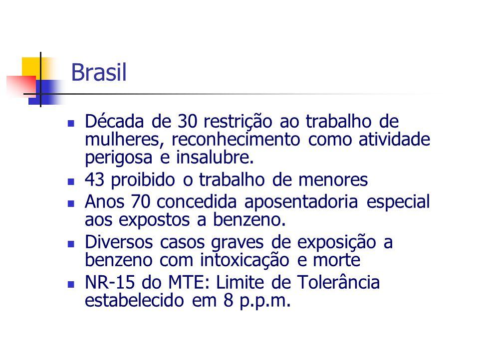 Brasil Década de 30 restrição ao trabalho de mulheres, reconhecimento como atividade perigosa e insalubre. 43 proibido o trabalho de menores Anos 70 c