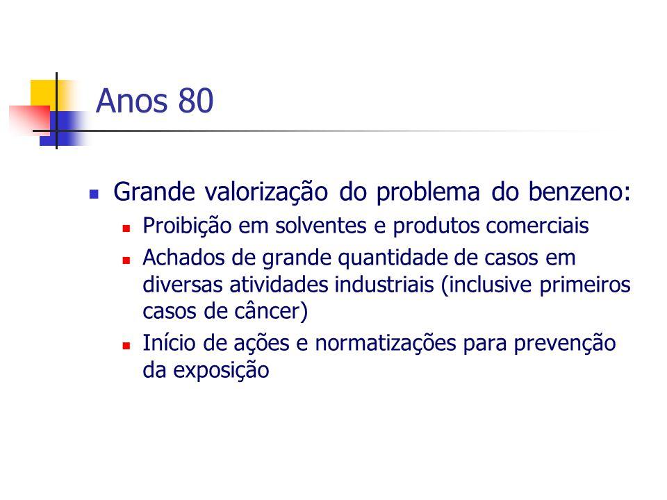 Anos 80 Grande valorização do problema do benzeno: Proibição em solventes e produtos comerciais Achados de grande quantidade de casos em diversas ativ