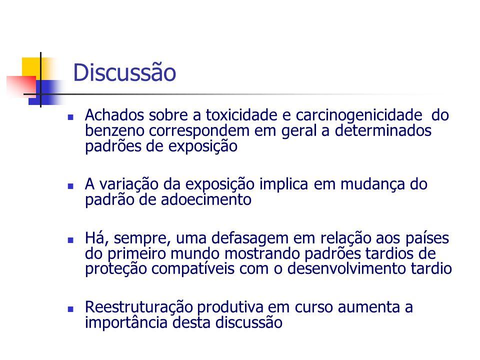 Discussão Achados sobre a toxicidade e carcinogenicidade do benzeno correspondem em geral a determinados padrões de exposição A variação da exposição