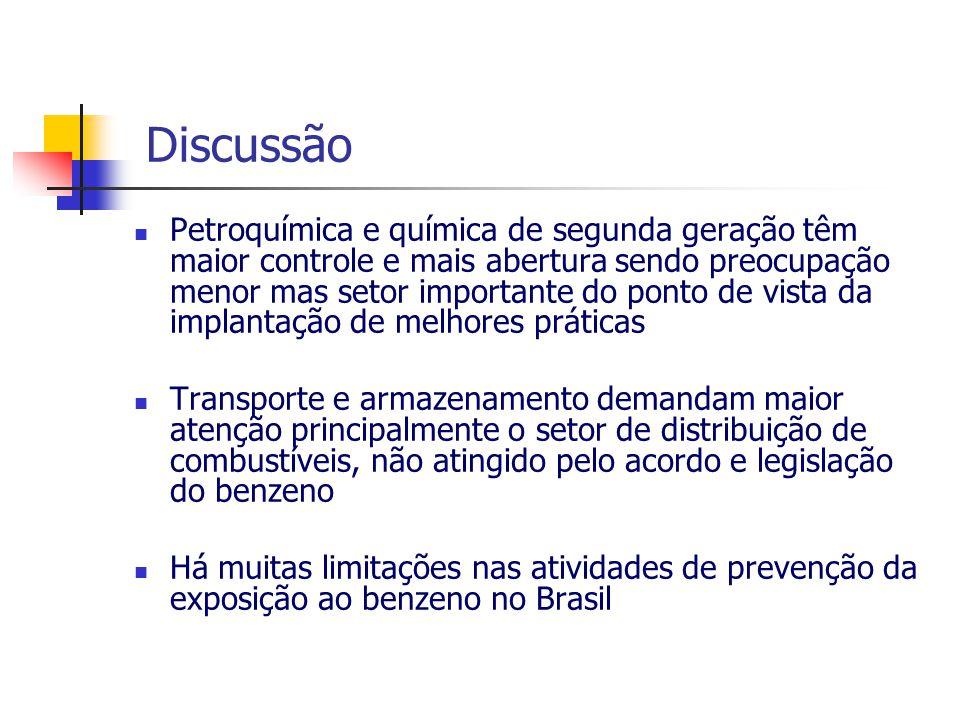 Petroquímica e química de segunda geração têm maior controle e mais abertura sendo preocupação menor mas setor importante do ponto de vista da implantação de melhores práticas Transporte e armazenamento demandam maior atenção principalmente o setor de distribuição de combustíveis, não atingido pelo acordo e legislação do benzeno Há muitas limitações nas atividades de prevenção da exposição ao benzeno no Brasil Discussão