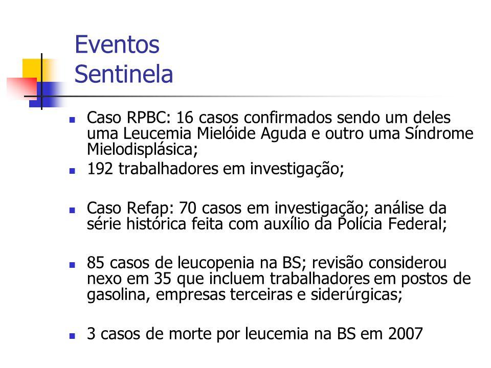 Eventos Sentinela Caso RPBC: 16 casos confirmados sendo um deles uma Leucemia Mielóide Aguda e outro uma Síndrome Mielodisplásica; 192 trabalhadores em investigação; Caso Refap: 70 casos em investigação; análise da série histórica feita com auxílio da Polícia Federal; 85 casos de leucopenia na BS; revisão considerou nexo em 35 que incluem trabalhadores em postos de gasolina, empresas terceiras e siderúrgicas; 3 casos de morte por leucemia na BS em 2007