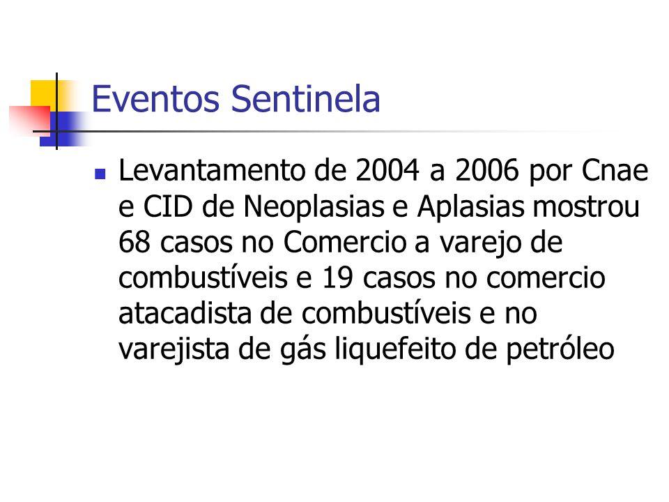 Eventos Sentinela Levantamento de 2004 a 2006 por Cnae e CID de Neoplasias e Aplasias mostrou 68 casos no Comercio a varejo de combustíveis e 19 casos no comercio atacadista de combustíveis e no varejista de gás liquefeito de petróleo