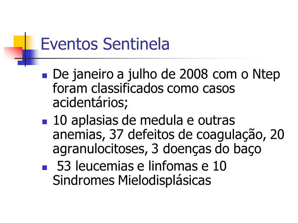 Eventos Sentinela De janeiro a julho de 2008 com o Ntep foram classificados como casos acidentários; 10 aplasias de medula e outras anemias, 37 defeitos de coagulação, 20 agranulocitoses, 3 doenças do baço 53 leucemias e linfomas e 10 Sindromes Mielodisplásicas