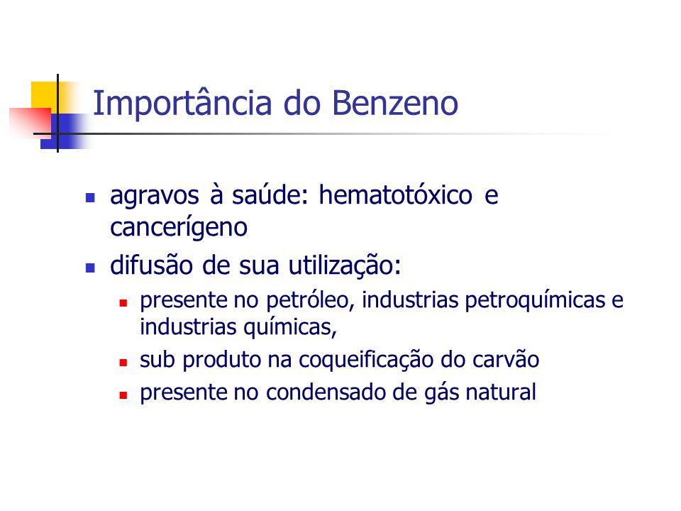 Importância do Benzeno agravos à saúde: hematotóxico e cancerígeno difusão de sua utilização: presente no petróleo, industrias petroquímicas e industrias químicas, sub produto na coqueificação do carvão presente no condensado de gás natural