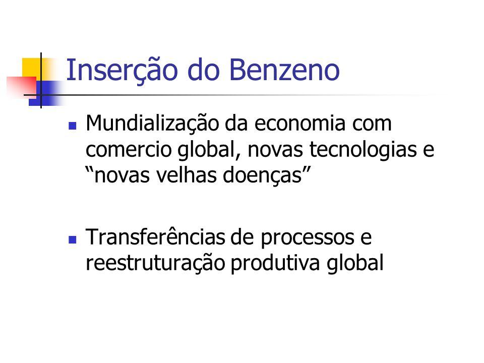 Inserção do Benzeno Mundialização da economia com comercio global, novas tecnologias e novas velhas doenças Transferências de processos e reestruturaç