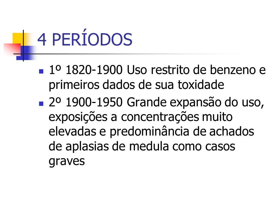 4 PERÍODOS 1º 1820-1900 Uso restrito de benzeno e primeiros dados de sua toxidade 2º 1900-1950 Grande expansão do uso, exposições a concentrações muito elevadas e predominância de achados de aplasias de medula como casos graves