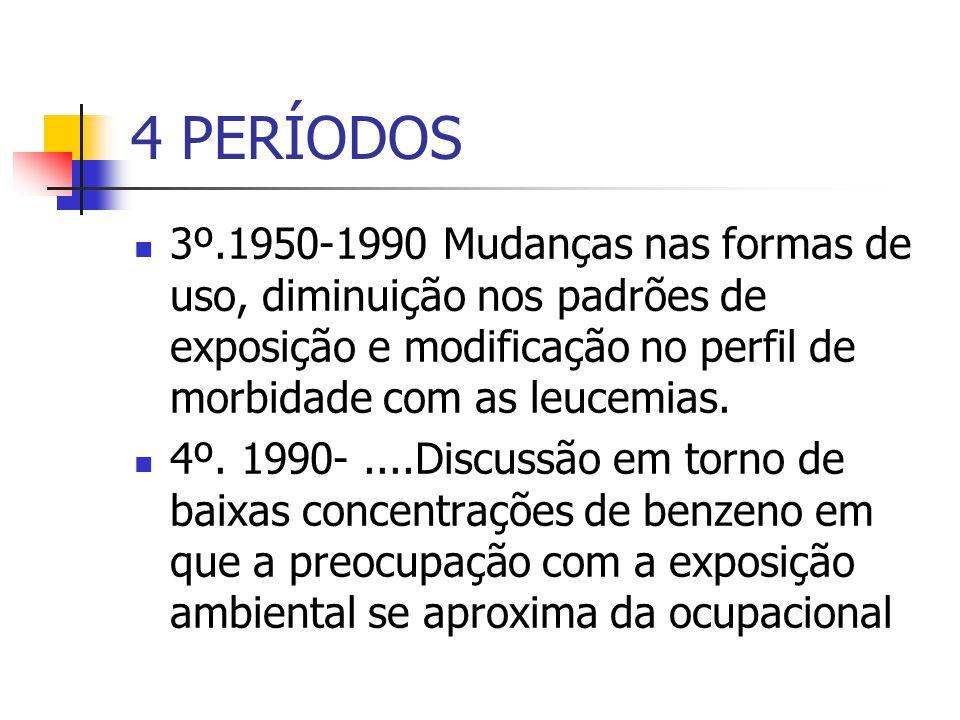 4 PERÍODOS 3º.1950-1990 Mudanças nas formas de uso, diminuição nos padrões de exposição e modificação no perfil de morbidade com as leucemias. 4º. 199