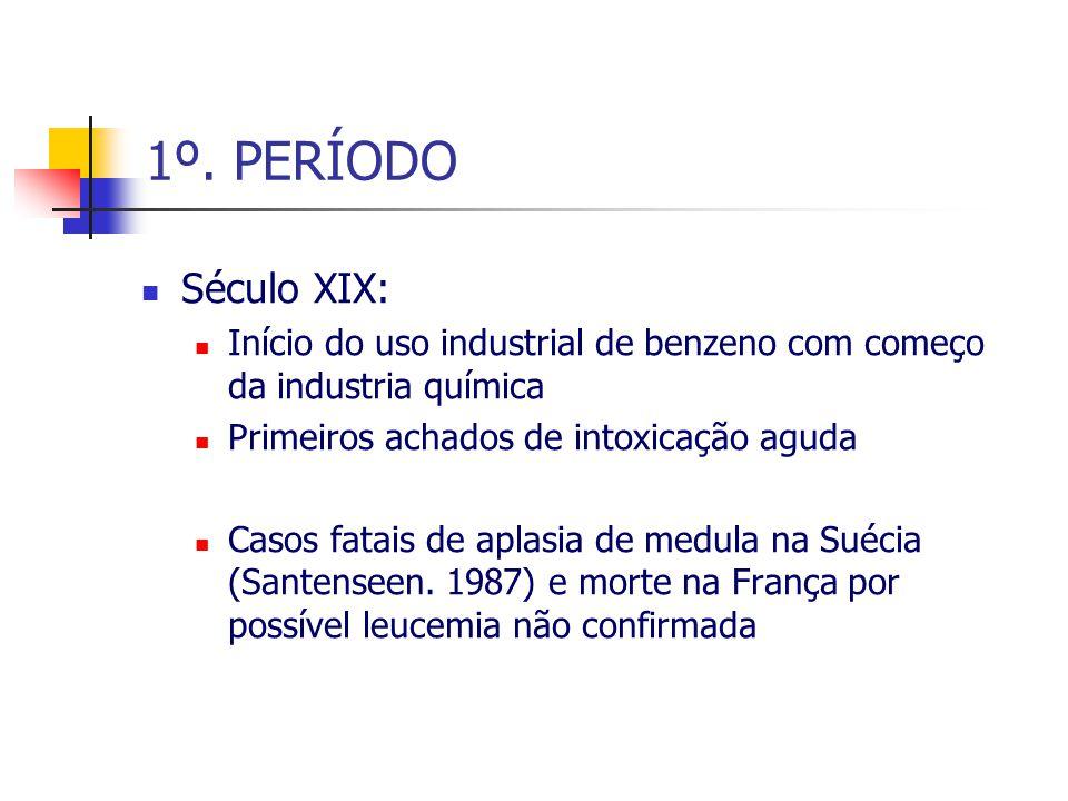 1º. PERÍODO Século XIX: Início do uso industrial de benzeno com começo da industria química Primeiros achados de intoxicação aguda Casos fatais de apl