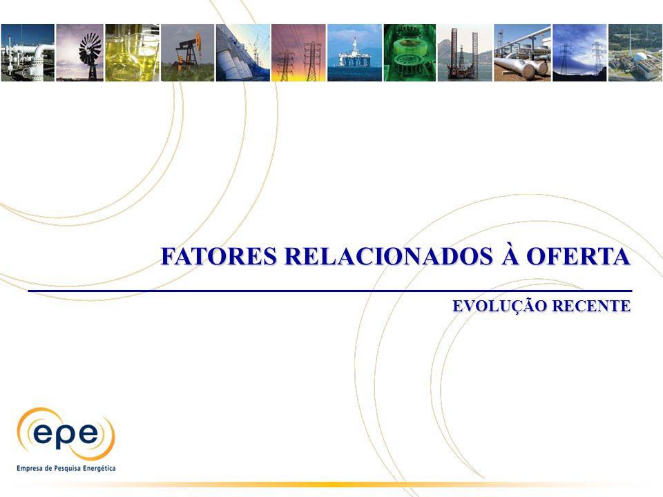FATORES RELACIONADOS À OFERTA EVOLUÇÃO RECENTE