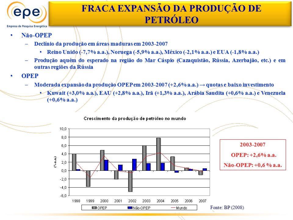 FRACA EXPANSÃO DA PRODUÇÃO DE PETRÓLEO Não-OPEPNão-OPEP –Declínio da produção em áreas maduras em 2003-2007 Reino Unido (-7,7% a.a.), Noruega (-5,9% a.a.), México (-2,1% a.a.) e EUA (-1,8% a.a.)Reino Unido (-7,7% a.a.), Noruega (-5,9% a.a.), México (-2,1% a.a.) e EUA (-1,8% a.a.) –Produção aquém do esperado na região do Mar Cáspio (Cazaquistão, Rússia, Azerbajão, etc.) e em outras regiões da Rússia OPEPOPEP –Moderada expansão da produção OPEP em 2003-2007 (+2,6% a.a.) quotas e baixo investimento Kuwait (+3,0% a.a.), EAU (+2,8% a.a.), Irã (+1,3% a.a.), Arábia Saudita (+0,6% a.a.) e Venezuela (+0,6% a.a.)Kuwait (+3,0% a.a.), EAU (+2,8% a.a.), Irã (+1,3% a.a.), Arábia Saudita (+0,6% a.a.) e Venezuela (+0,6% a.a.) Fonte: BP (2008) 2003-2007 OPEP: +2,6% a.a.