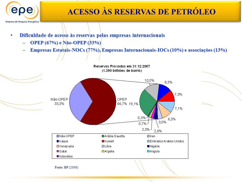 ACESSO ÀS RESERVAS DE PETRÓLEO Dificuldade de acesso às reservas pelas empresas internacionaisDificuldade de acesso às reservas pelas empresas internacionais –OPEP (67%) e Não-OPEP (33%) –Empresas Estatais-NOCs (77%), Empresas Internacionais-IOCs (10%) e associações (13%) Fonte: BP (2008)