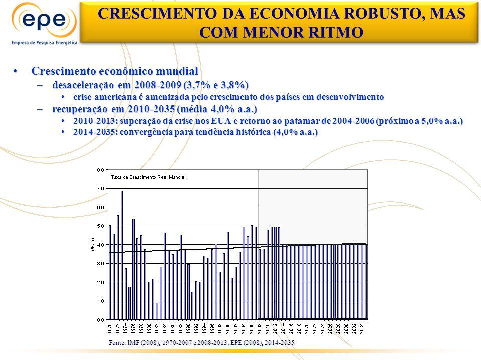 Crescimento econômico mundialCrescimento econômico mundial –desaceleração em 2008-2009 (3,7% e 3,8%) crise americana é amenizada pelo crescimento dos países em desenvolvimentocrise americana é amenizada pelo crescimento dos países em desenvolvimento –recuperação em 2010-2035 (média 4,0% a.a.) 2010-2013: superação da crise nos EUA e retorno ao patamar de 2004-2006 (próximo a 5,0% a.a.)2010-2013: superação da crise nos EUA e retorno ao patamar de 2004-2006 (próximo a 5,0% a.a.) 2014-2035: convergência para tendência histórica (4,0% a.a.)2014-2035: convergência para tendência histórica (4,0% a.a.) CRESCIMENTO DA ECONOMIA ROBUSTO, MAS COM MENOR RITMO Fonte: IMF (2008), 1970-2007 e 2008-2013; EPE (2008), 2014-2035