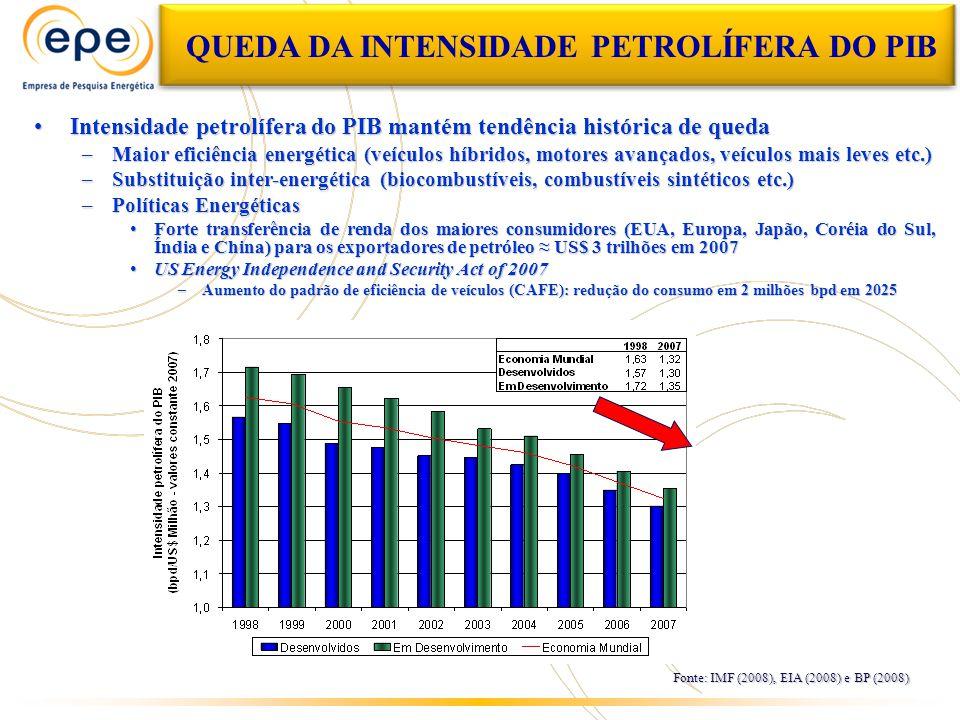 QUEDA DA INTENSIDADE PETROLÍFERA DO PIB Intensidade petrolífera do PIB mantém tendência histórica de quedaIntensidade petrolífera do PIB mantém tendência histórica de queda –Maior eficiência energética (veículos híbridos, motores avançados, veículos mais leves etc.) –Substituição inter-energética (biocombustíveis, combustíveis sintéticos etc.) –Políticas Energéticas Forte transferência de renda dos maiores consumidores (EUA, Europa, Japão, Coréia do Sul, Índia e China) para os exportadores de petróleo US$ 3 trilhões em 2007Forte transferência de renda dos maiores consumidores (EUA, Europa, Japão, Coréia do Sul, Índia e China) para os exportadores de petróleo US$ 3 trilhões em 2007 US Energy Independence and Security Act of 2007US Energy Independence and Security Act of 2007 –Aumento do padrão de eficiência de veículos (CAFE): redução do consumo em 2 milhões bpd em 2025 Fonte: IMF (2008), EIA (2008) e BP (2008)