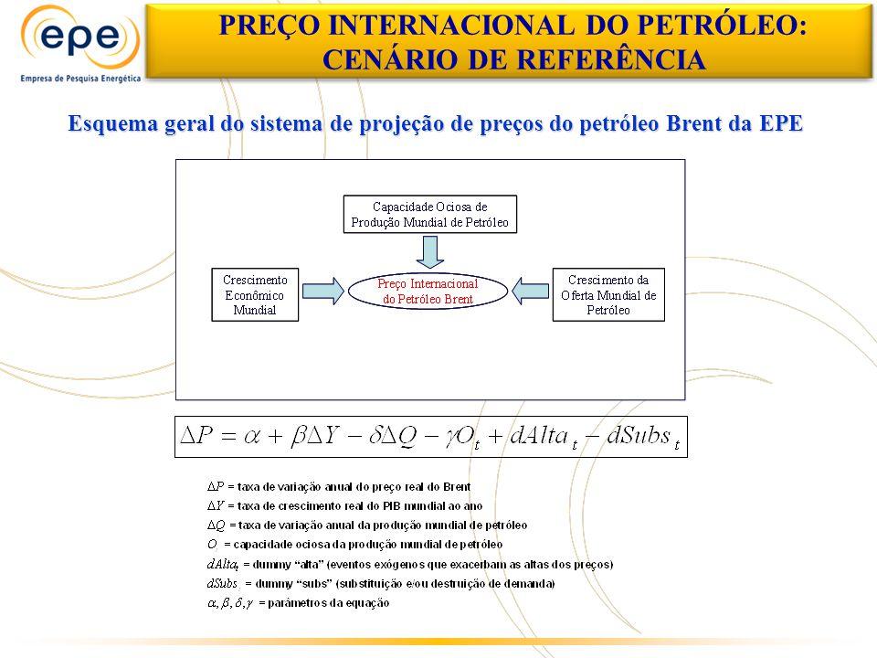 Esquema geral do sistema de projeção de preços do petróleo Brent da EPE PREÇO INTERNACIONAL DO PETRÓLEO: CENÁRIO DE REFERÊNCIA