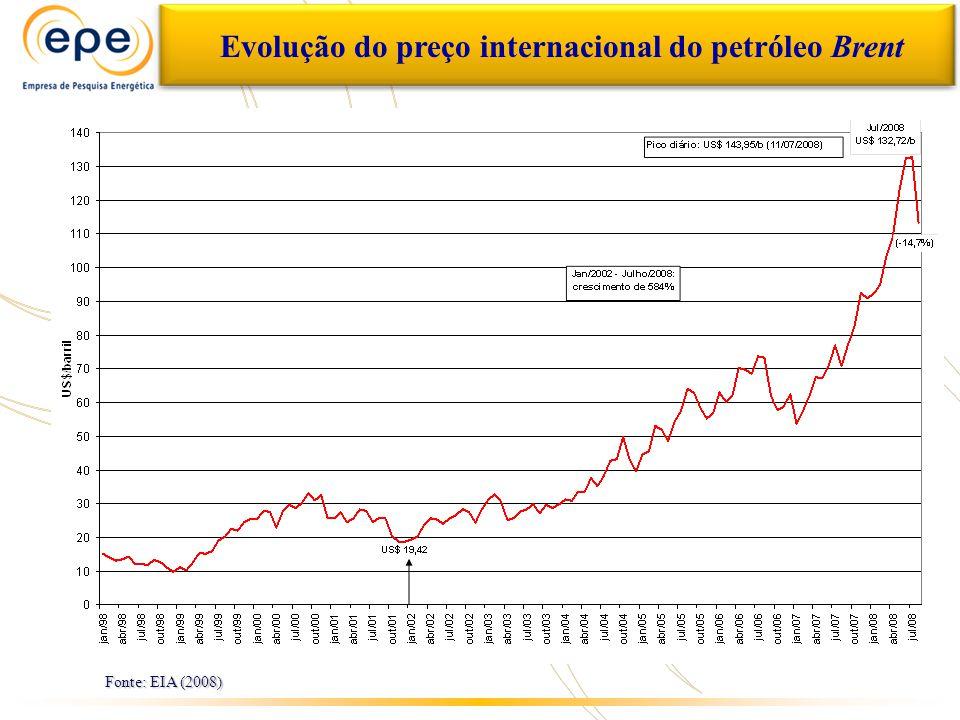 Evolução do preço internacional do petróleo Brent Fonte: EIA (2008)