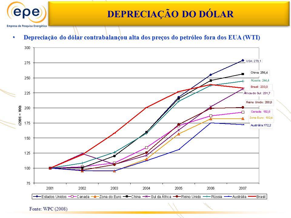 DEPRECIAÇÃO DO DÓLAR Depreciação do dólar contrabalançou alta dos preços do petróleo fora dos EUA (WTI)Depreciação do dólar contrabalançou alta dos preços do petróleo fora dos EUA (WTI) Fonte: WPC (2008)