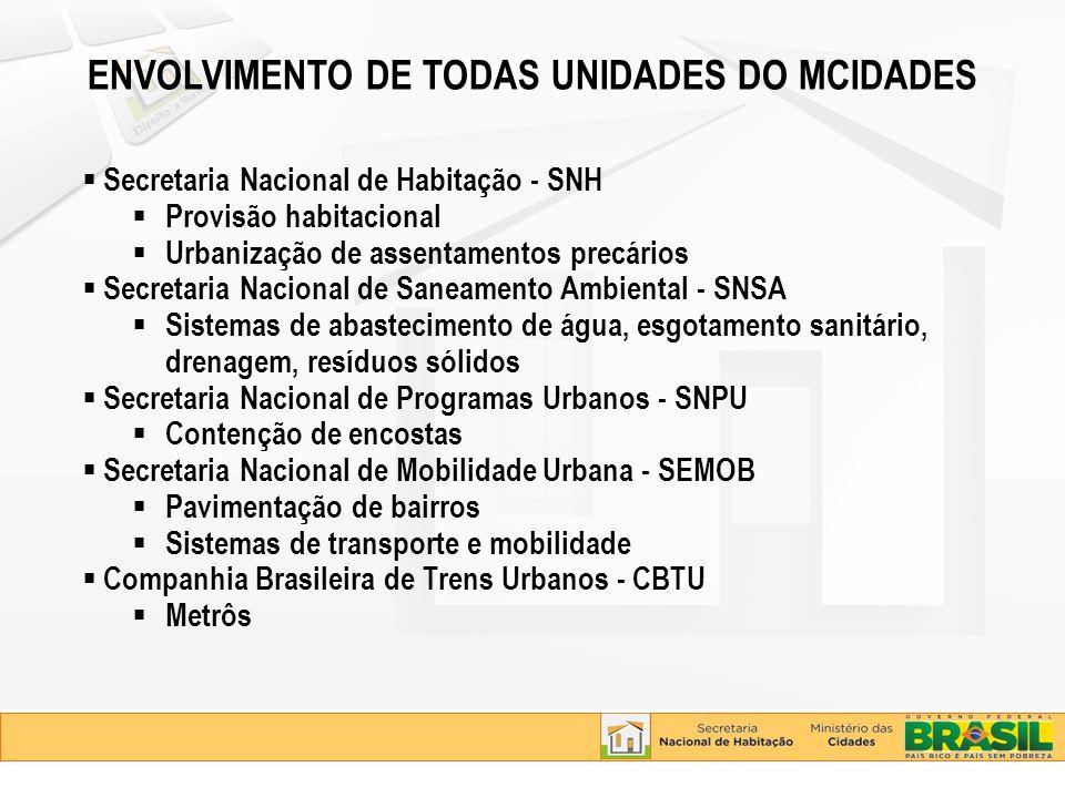 Secretaria Nacional de Habitação - SNH Provisão habitacional Urbanização de assentamentos precários Secretaria Nacional de Saneamento Ambiental - SNSA