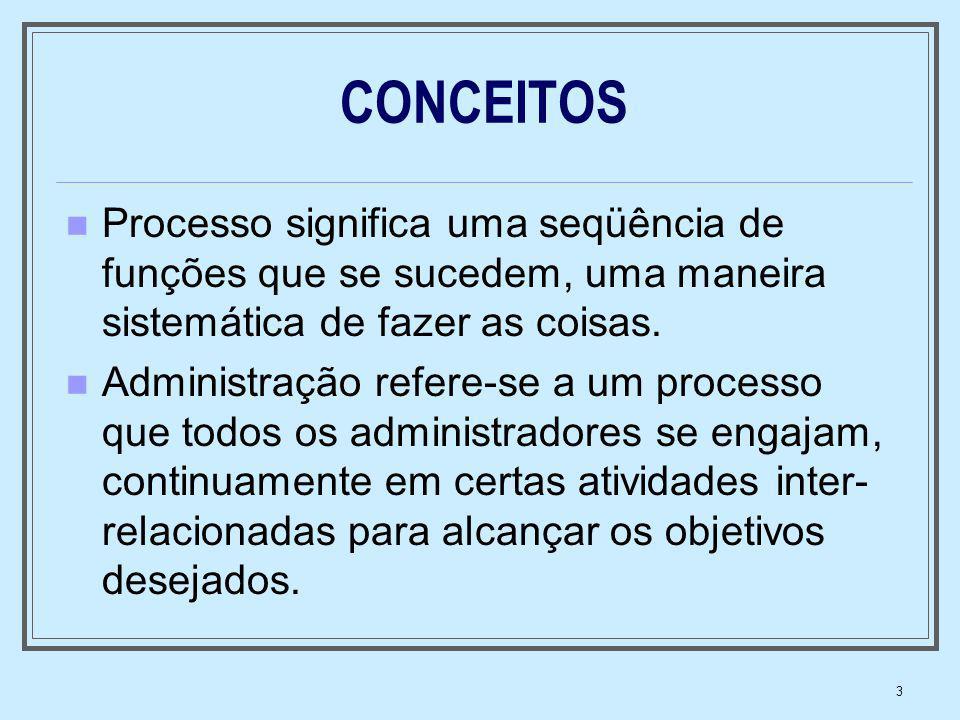3 CONCEITOS Processo significa uma seqüência de funções que se sucedem, uma maneira sistemática de fazer as coisas. Administração refere-se a um proce