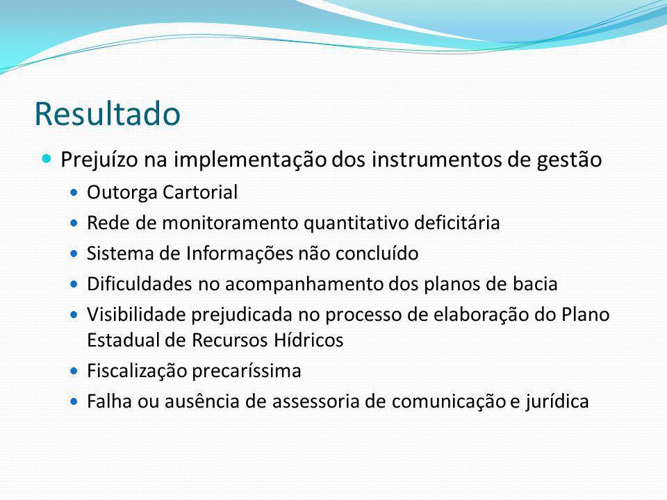 Resultado Prejuízo na implementação dos instrumentos de gestão Outorga Cartorial Rede de monitoramento quantitativo deficitária Sistema de Informações