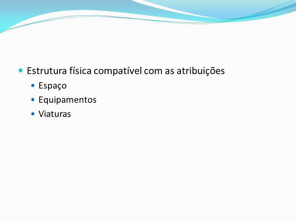 Estrutura física compatível com as atribuições Espaço Equipamentos Viaturas