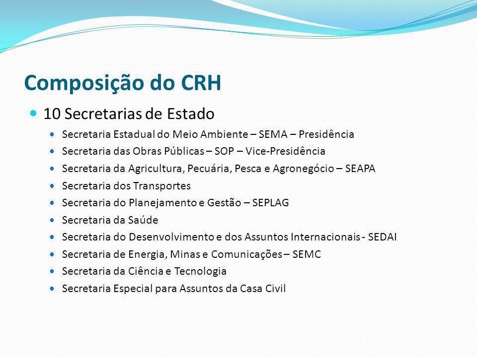Composição do CRH 10 Secretarias de Estado Secretaria Estadual do Meio Ambiente – SEMA – Presidência Secretaria das Obras Públicas – SOP – Vice-Presid