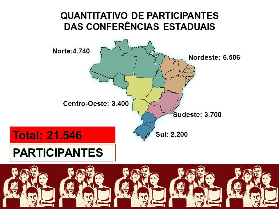 QUANTITATIVO DE PARTICIPANTES DAS CONFERÊNCIAS ESTADUAIS PARTICIPANTES Centro-Oeste: 3.400 Norte:4.740 Nordeste: 6.506 Sul: 2.200 Sudeste: 3.700 Total