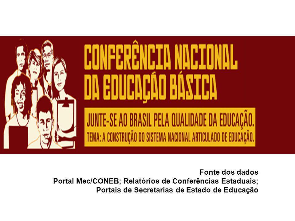 Fonte dos dados Portal Mec/CONEB; Relatórios de Conferências Estaduais; Portais de Secretarias de Estado de Educação