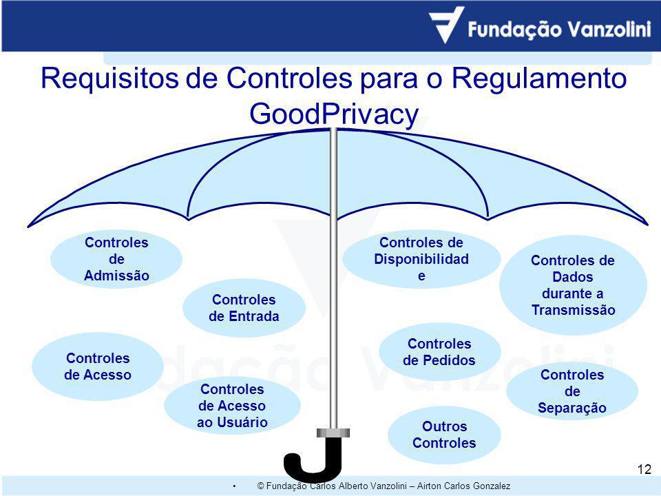 © Fundação Carlos Alberto Vanzolini – Airton Carlos Gonzalez 11 Focos do GoodPriv@cy ® Conscientização responsável nas áreas de proteção de dados Mini