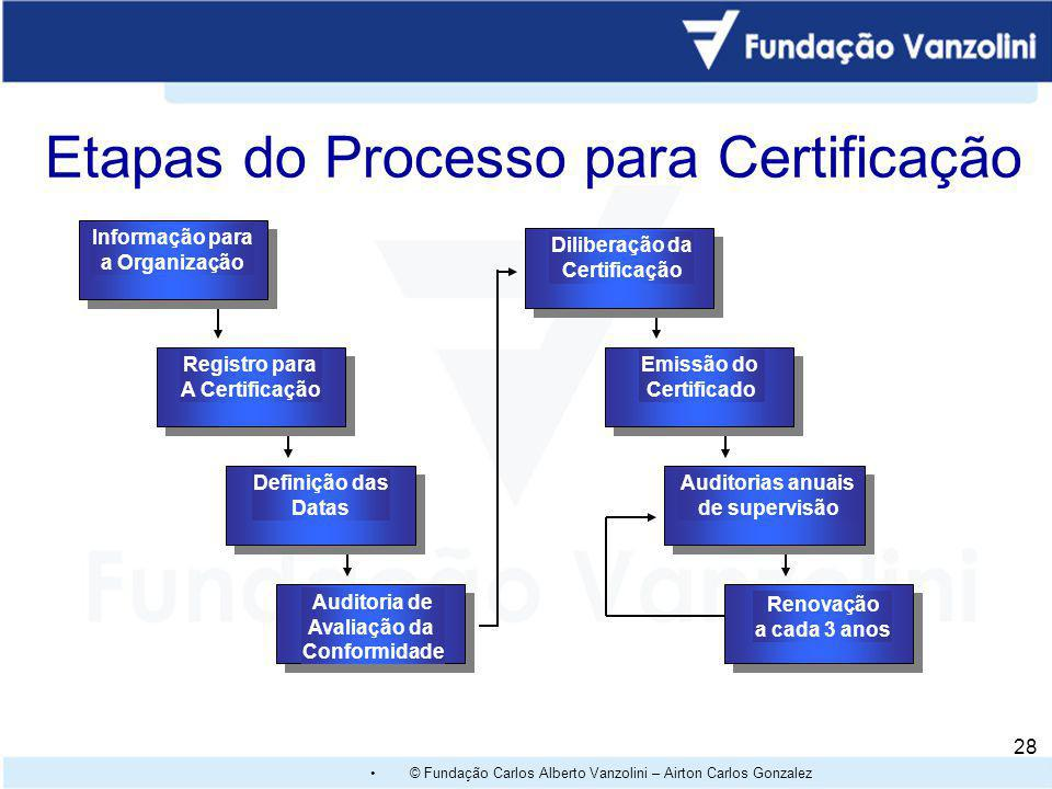 © Fundação Carlos Alberto Vanzolini – Airton Carlos Gonzalez 27 Ciclo de Planejamento & Controle da Gestão do SG Política do Sistema de Gestão (Políti