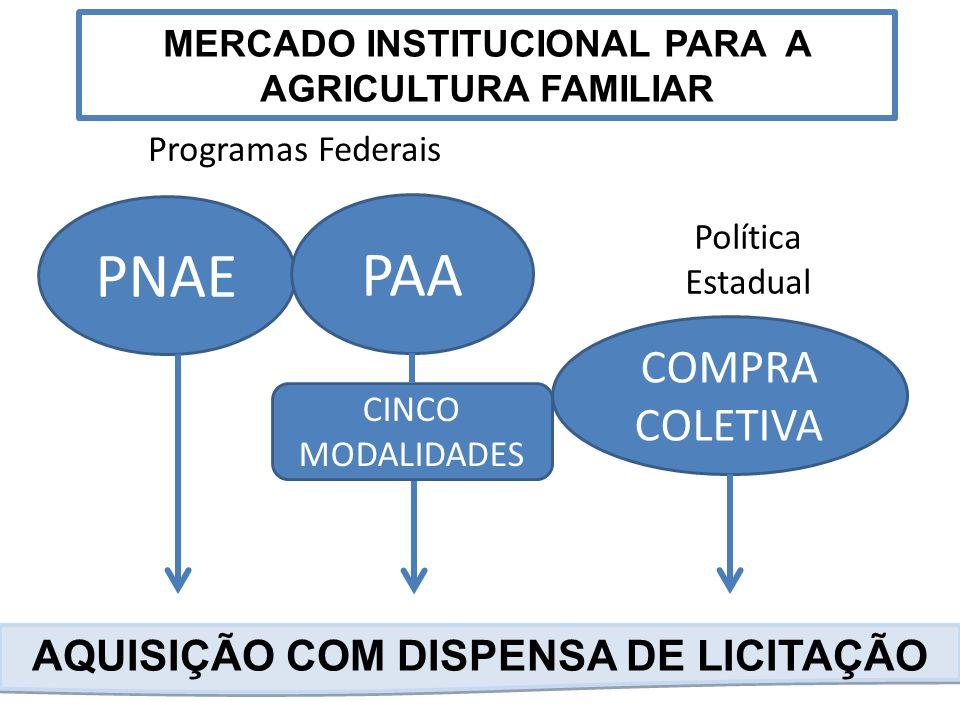 MERCADO INSTITUCIONAL PARA A AGRICULTURA FAMILIAR AQUISIÇÃO COM DISPENSA DE LICITAÇÃO PNAE PAA COMPRA COLETIVA CINCO MODALIDADES Programas Federais Po
