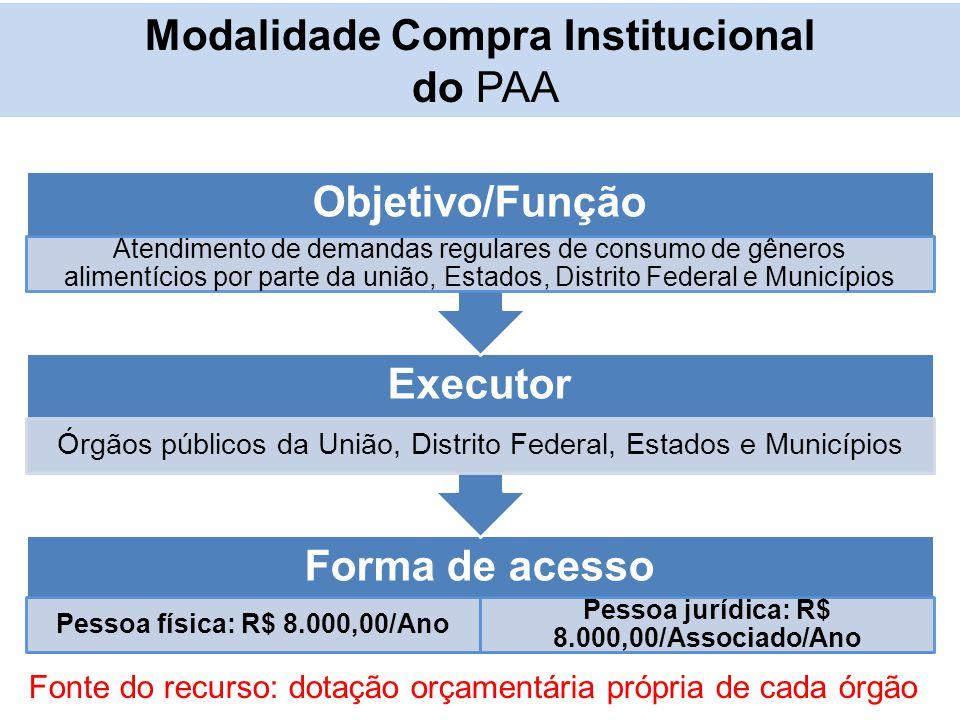 Forma de acesso Pessoa física: R$ 8.000,00/Ano Pessoa jurídica: R$ 8.000,00/Associado/Ano Executor Órgãos públicos da União, Distrito Federal, Estados