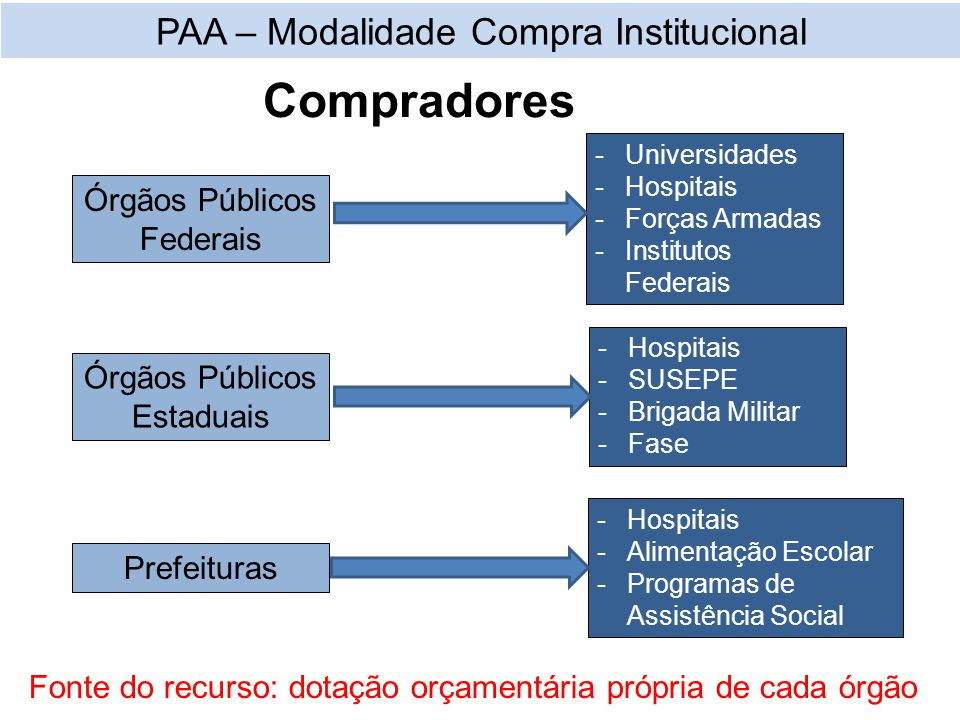 Compradores Fonte do recurso: dotação orçamentária própria de cada órgão PAA – Modalidade Compra Institucional Órgãos Públicos Federais -Universidades