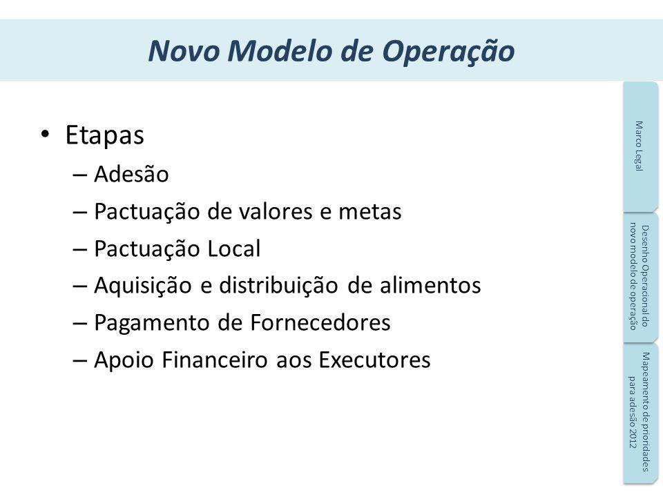 Novo Modelo de Operação Etapas – Adesão – Pactuação de valores e metas – Pactuação Local – Aquisição e distribuição de alimentos – Pagamento de Fornec