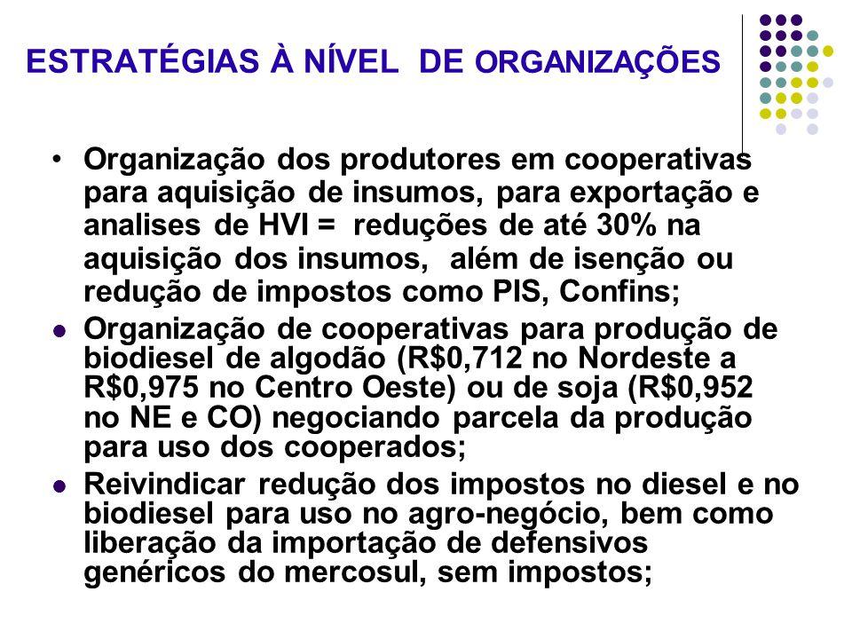 ESTRATÉGIAS À NÍVEL DE ORGANIZAÇÕES Organização dos produtores em cooperativas para aquisição de insumos, para exportação e analises de HVI = reduções