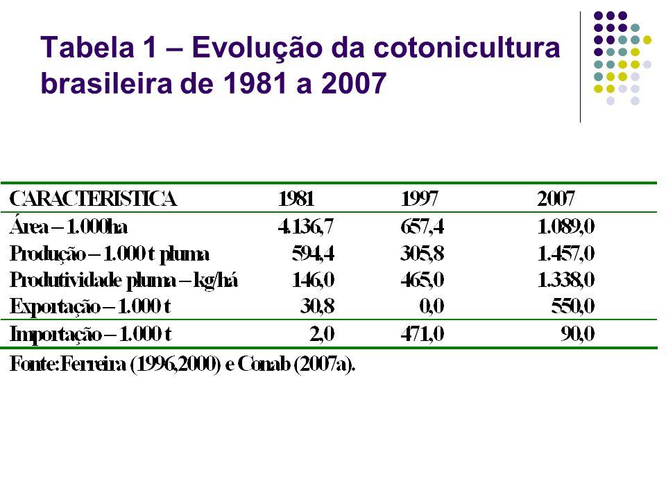 Tabela 1 – Evolução da cotonicultura brasileira de 1981 a 2007
