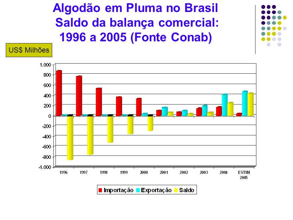 Algodão em Pluma no Brasil Saldo da balança comercial: 1996 a 2005 (Fonte Conab) US$ Milhões