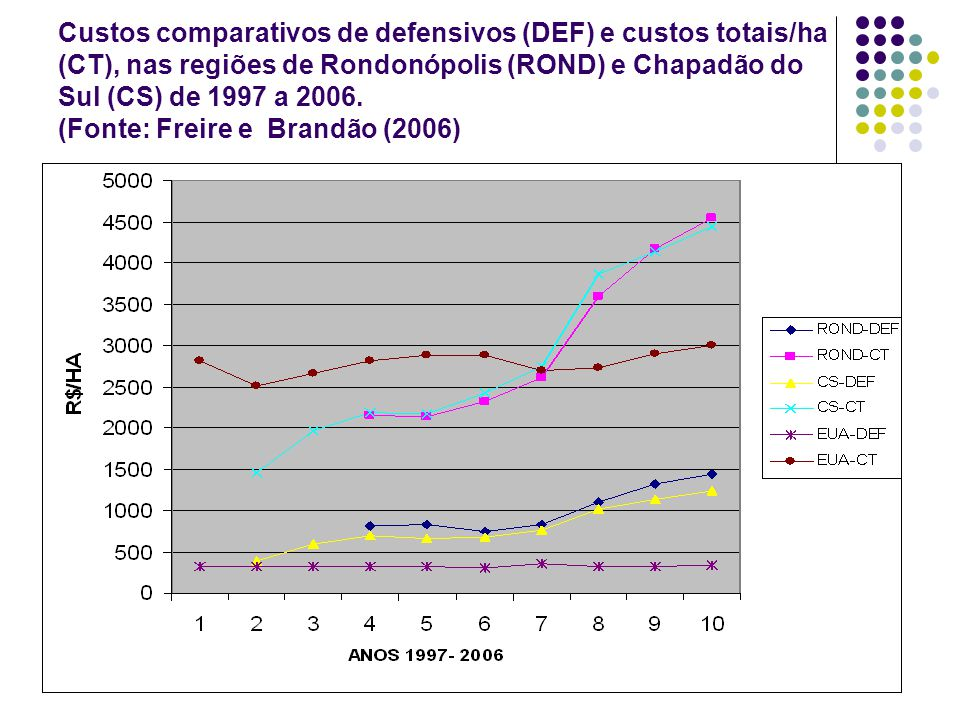 Custos comparativos de defensivos (DEF) e custos totais/ha (CT), nas regiões de Rondonópolis (ROND) e Chapadão do Sul (CS) de 1997 a 2006.