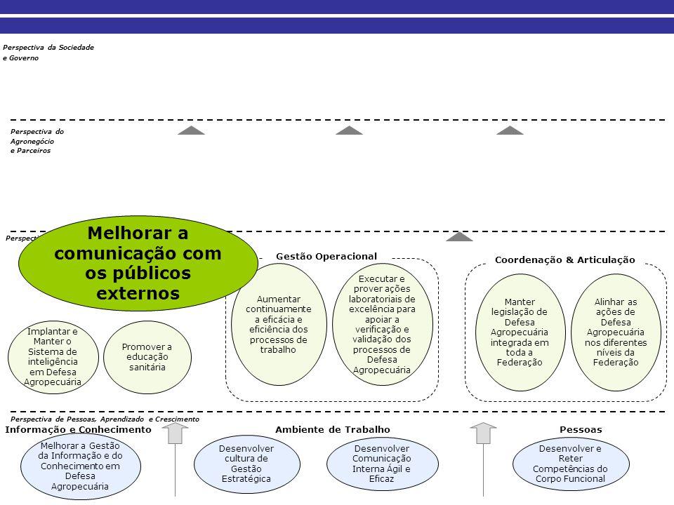 Perspectiva do Agronegócio e Parceiros Perspectiva de Processos Internos Perspectiva de Pessoas, Aprendizado e Crescimento Perspectiva da Sociedade Pe
