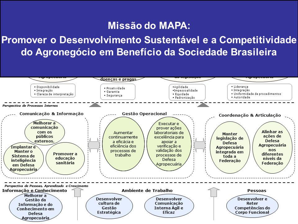 Perspectiva do Agronegócio e Parceiros Perspectiva de Processos Internos Perspectiva de Pessoas, Aprendizado e Crescimento Em 2015, a SDA será referên