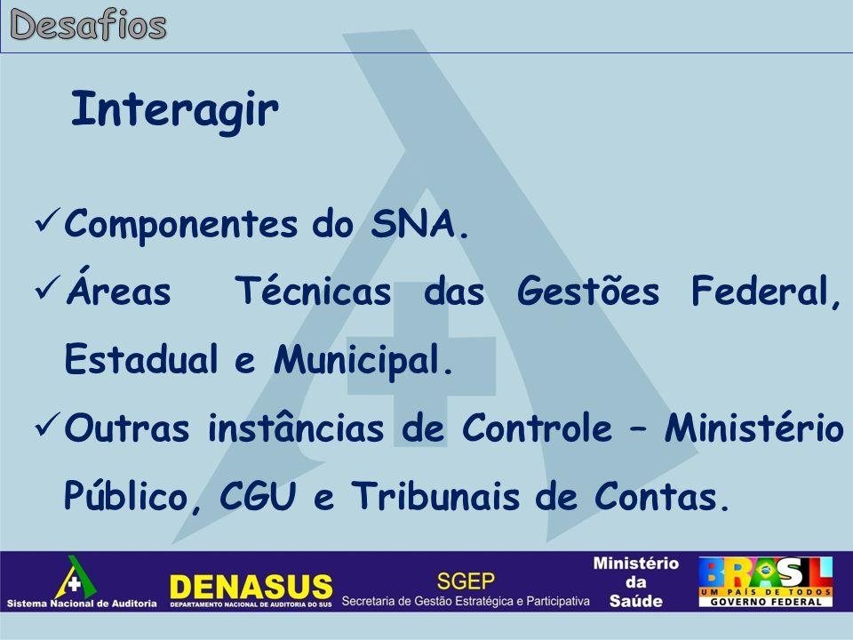 Interagir Componentes do SNA. Áreas Técnicas das Gestões Federal, Estadual e Municipal.