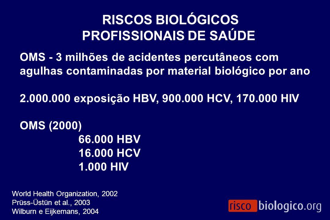 OMS - 3 milhões de acidentes percutâneos com agulhas contaminadas por material biológico por ano 2.000.000 exposição HBV, 900.000 HCV, 170.000 HIV OMS