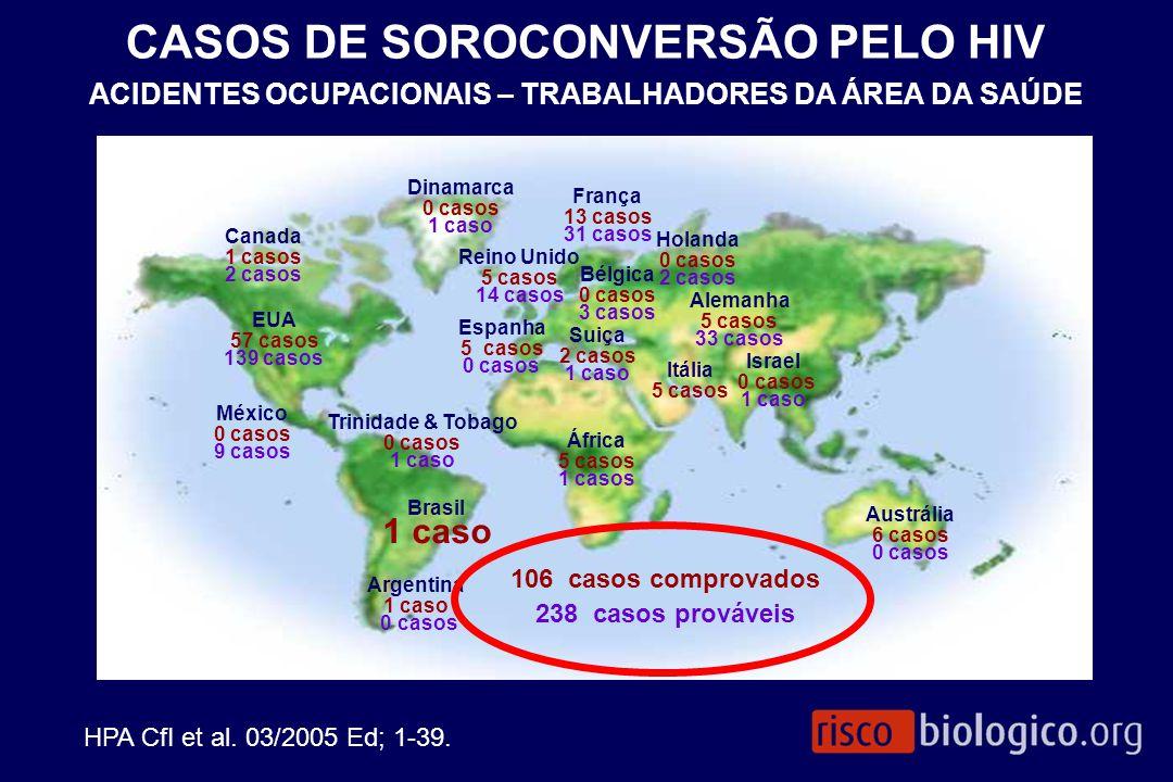 CASOS DE SOROCONVERSÃO PELO HIV ACIDENTES OCUPACIONAIS – TRABALHADORES DA ÁREA DA SAÚDE 106 casos comprovados 238 casos prováveis Brasil 1 caso EUA 57