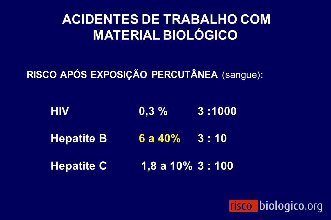 RISCO APÓS EXPOSIÇÃO PERCUTÂNEA (sangue): HIV0,3 %3 :1000 Hepatite B6 a 40% 3 : 10 Hepatite C 1,8 a 10%3 : 100 ACIDENTES DE TRABALHO COM MATERIAL BIOL