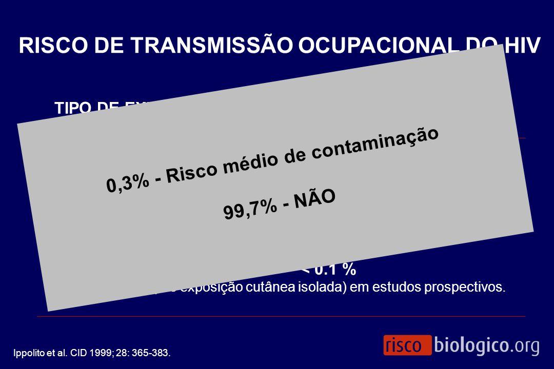 TIPO DE EXPOSIÇÃO RISCO IC 95% PERCUTÂNEA 0.32 % 0.18 - 0.45 % 25 estudos 22 contaminações / 6.955 exposições MUCOSAS 0.03 % 0.006 - 0.19 % 21 estudos