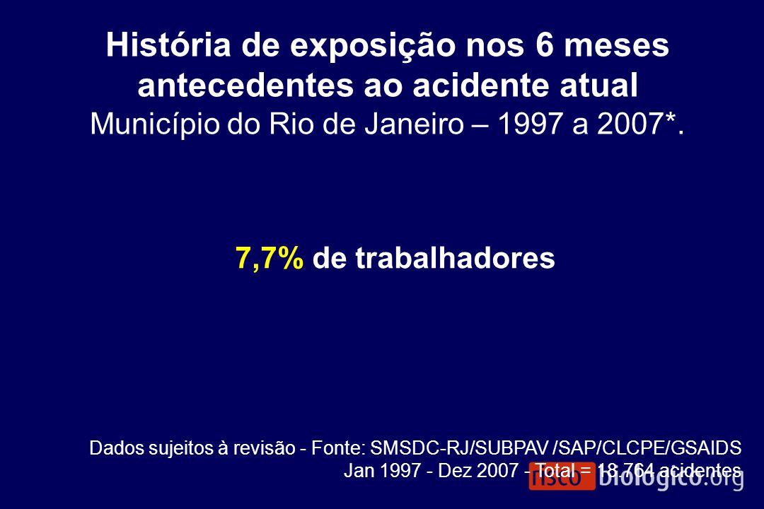 7,7% de trabalhadores História de exposição nos 6 meses antecedentes ao acidente atual Município do Rio de Janeiro – 1997 a 2007*. Dados sujeitos à re