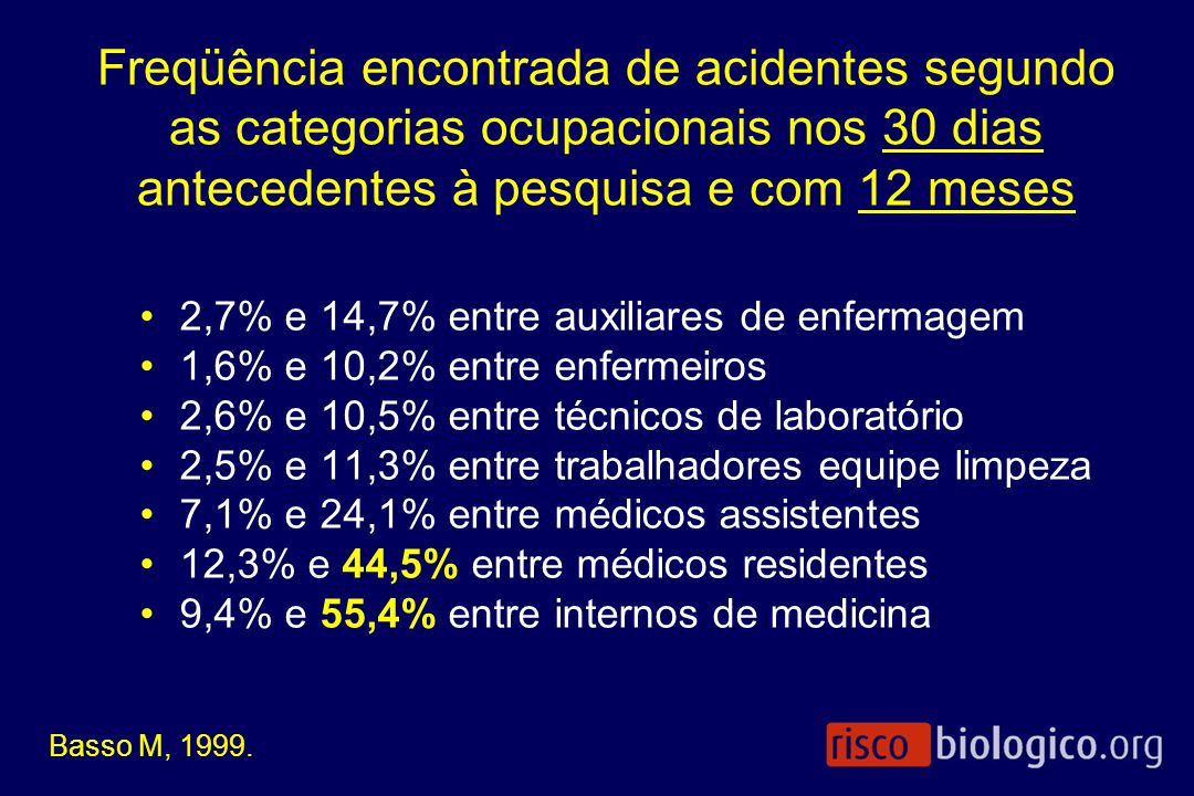 2,7% e 14,7% entre auxiliares de enfermagem 1,6% e 10,2% entre enfermeiros 2,6% e 10,5% entre técnicos de laboratório 2,5% e 11,3% entre trabalhadores
