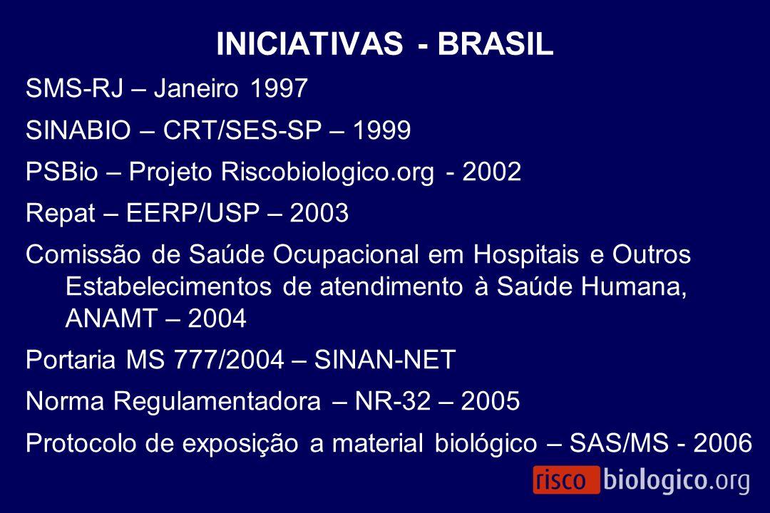 INICIATIVAS - BRASIL SMS-RJ – Janeiro 1997 SINABIO – CRT/SES-SP – 1999 PSBio – Projeto Riscobiologico.org - 2002 Repat – EERP/USP – 2003 Comissão de S
