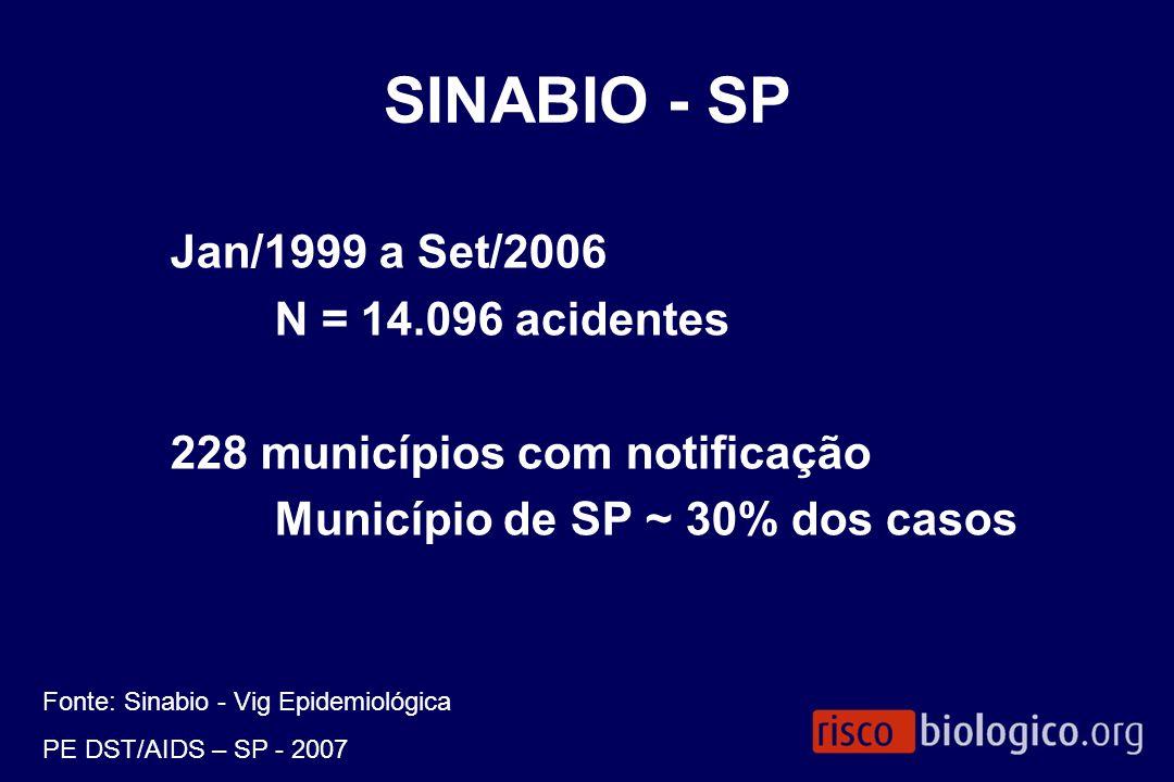 SINABIO - SP Jan/1999 a Set/2006 N = 14.096 acidentes 228 municípios com notificação Município de SP ~ 30% dos casos Fonte: Sinabio - Vig Epidemiológi